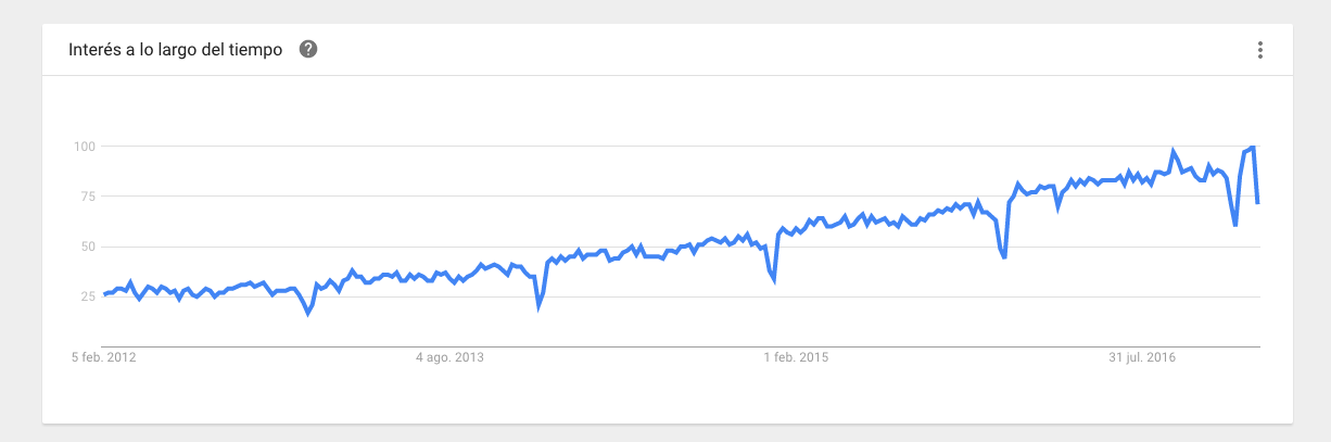 marketing digital evolucion busquedas