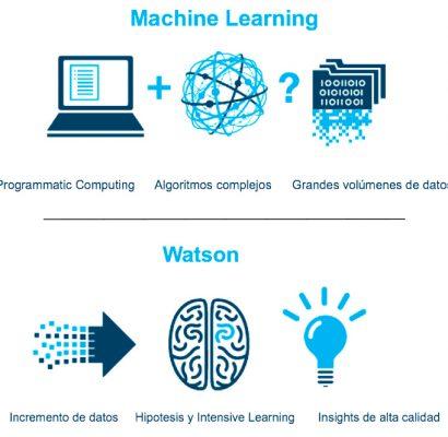 Diferencias Machine Learning e IBM Watson