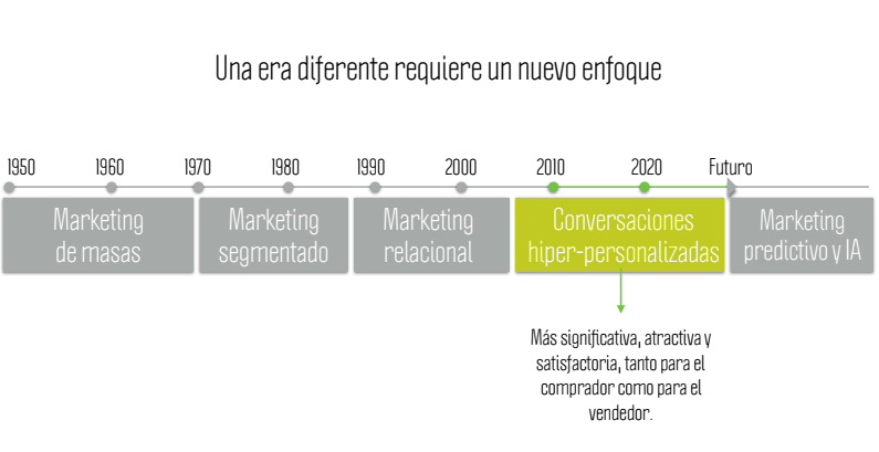 evolucion marketing automation