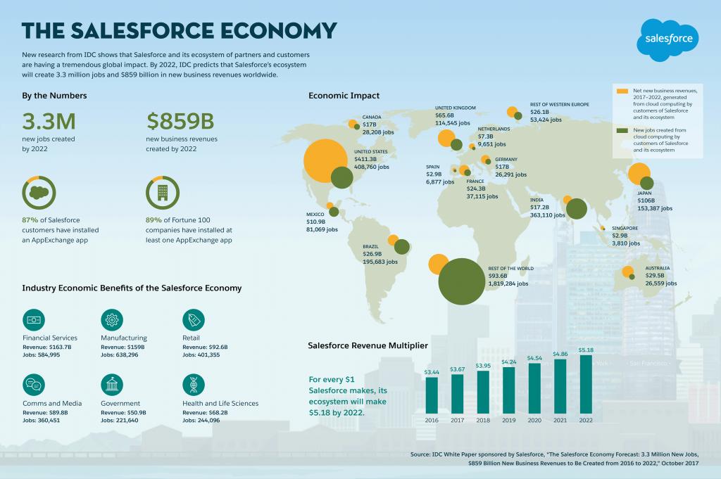 salesforceeconomy-infographic