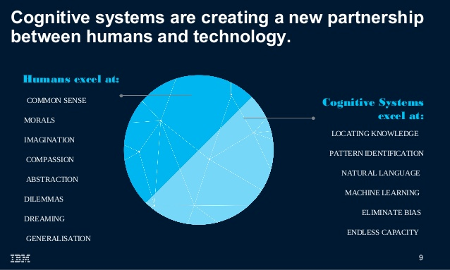 the-future-is-artificial-intelligence-ibm-watson