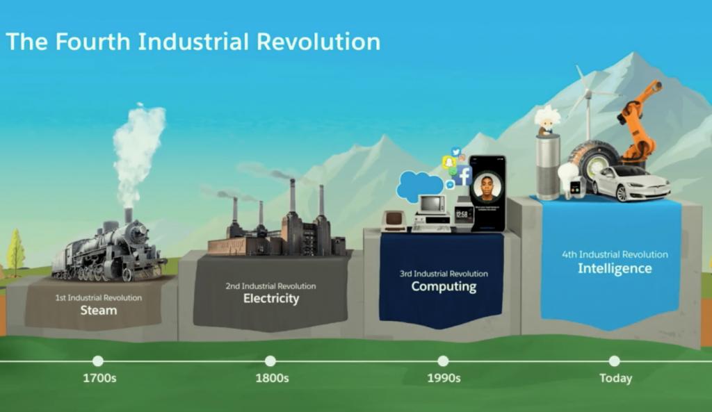 cuarta-revolucion-industrial-salesforce