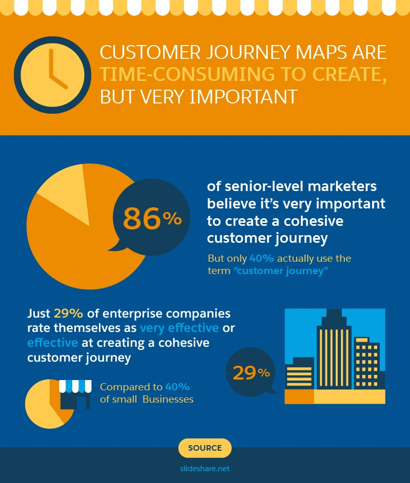 customer-journey-maps-are-time-consuming-to-create-but-very-important