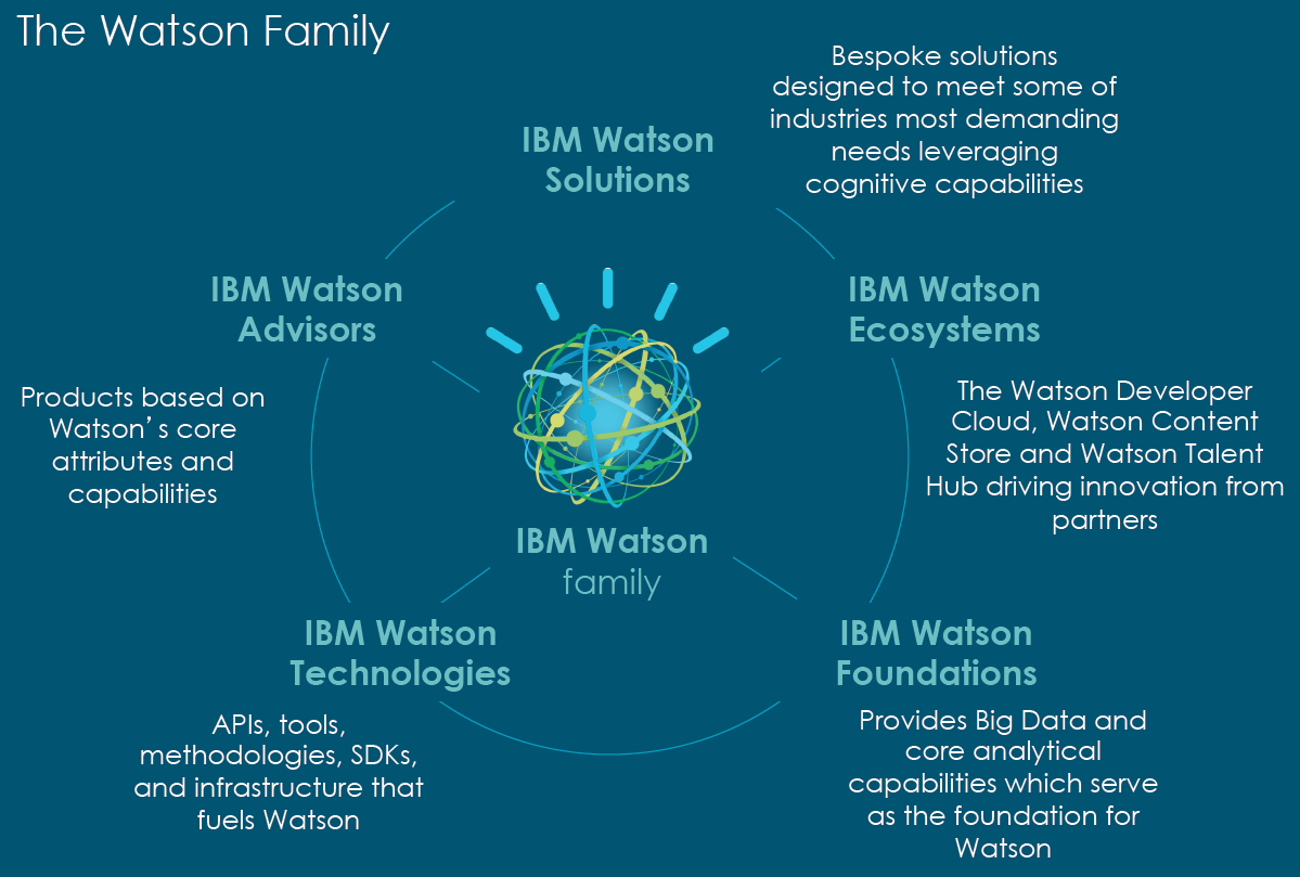 ibm-watson-family