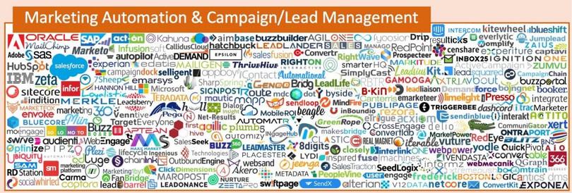 Pardot herramienta de Marketing Automation