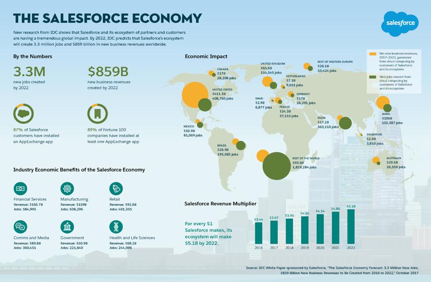 Formacion Salesforce Economy