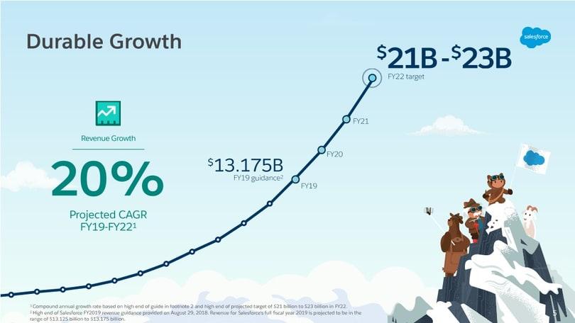 prevision ingresos salesforce