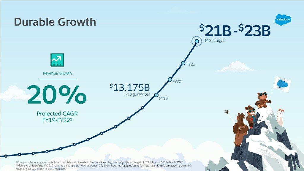 Previsión de ingresos de Salesforce