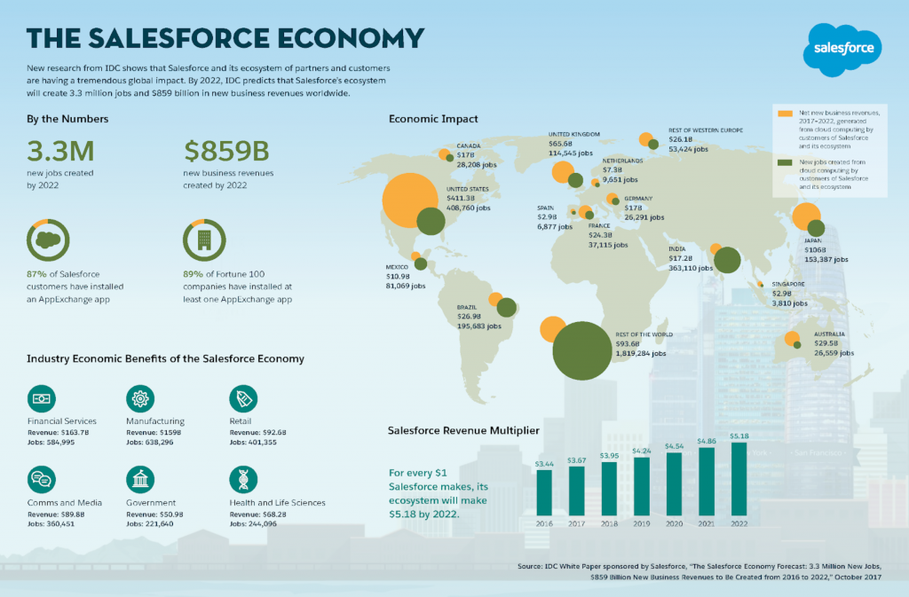 economia salesforce