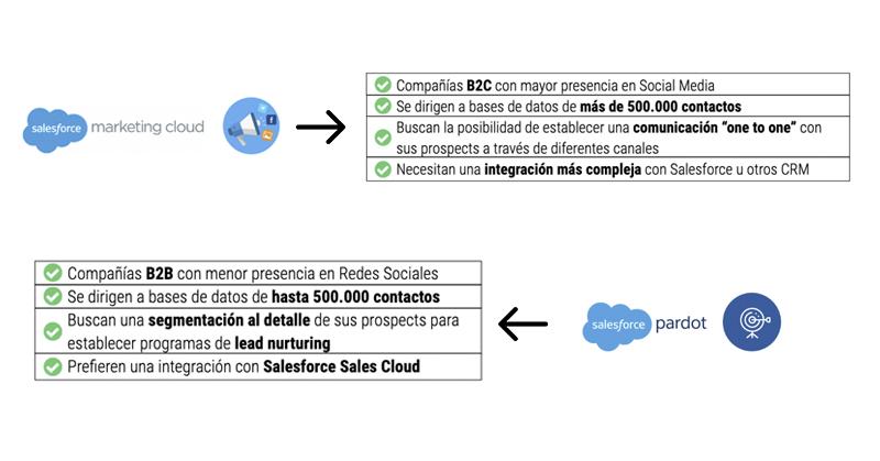 marketing cloud vs pardot