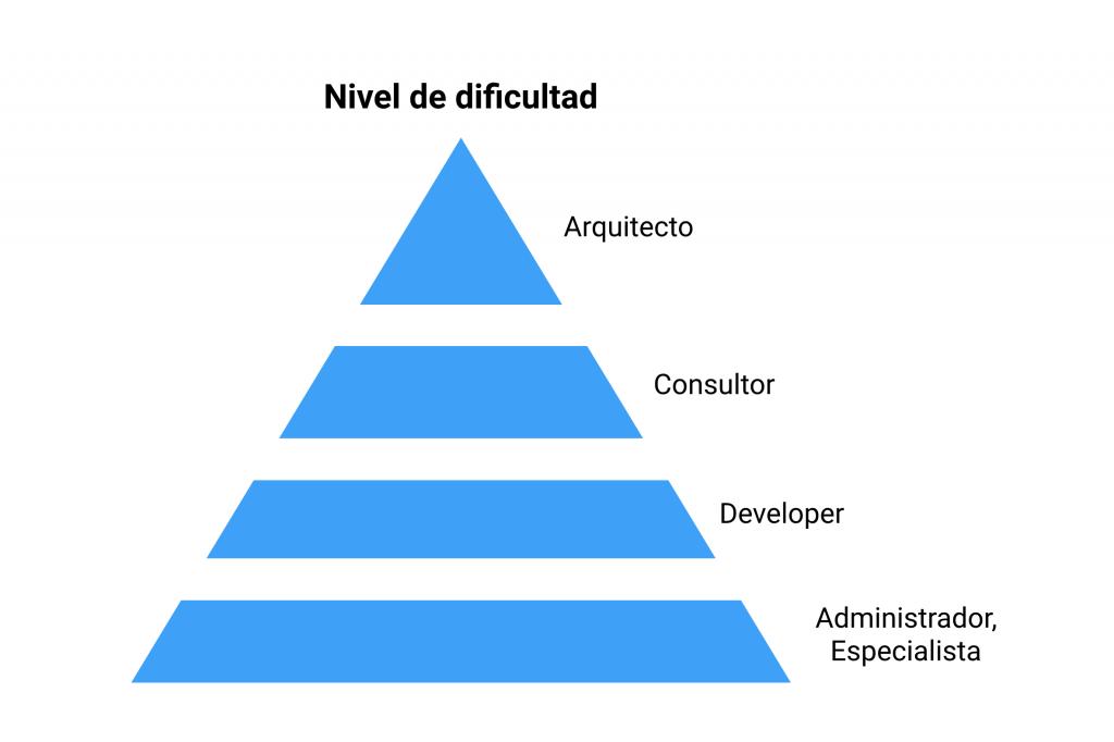 niveles dificultad certificados salesforce