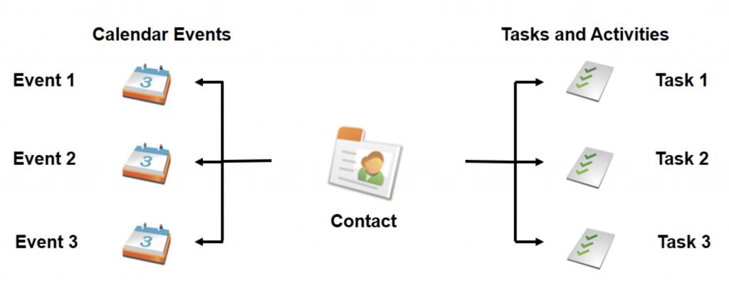 Actividades en Salesforce