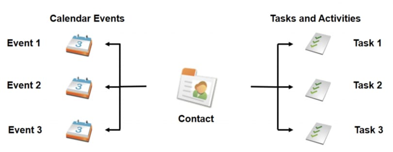 salesforce actividades