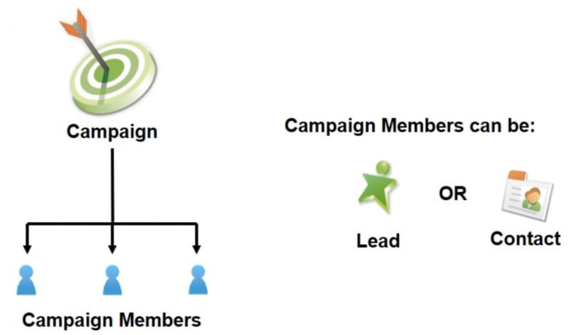 salesforce campañas