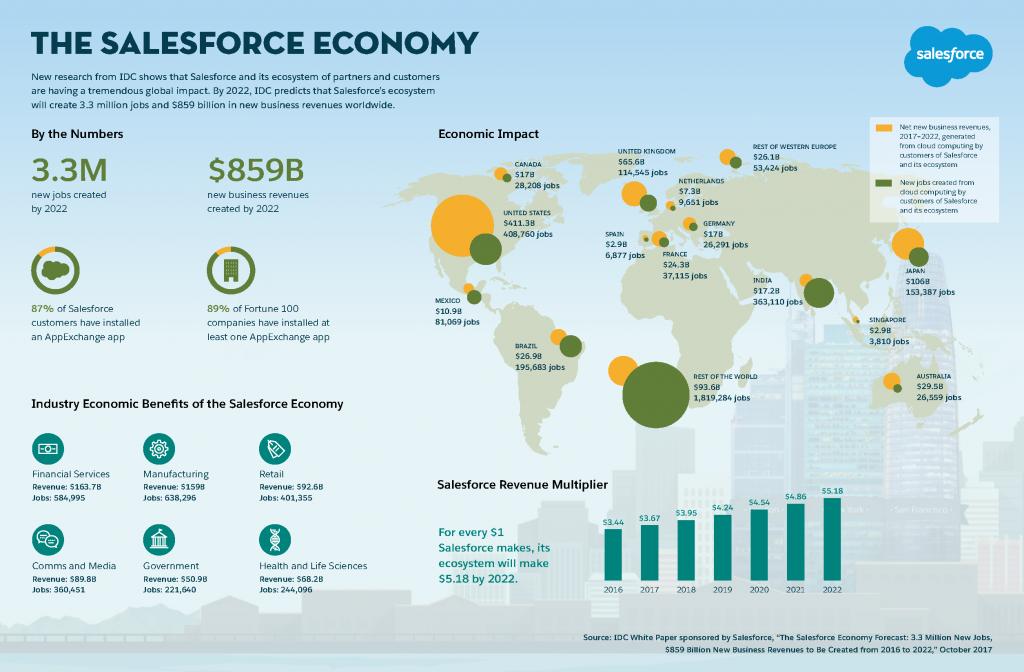Economía Salesforce
