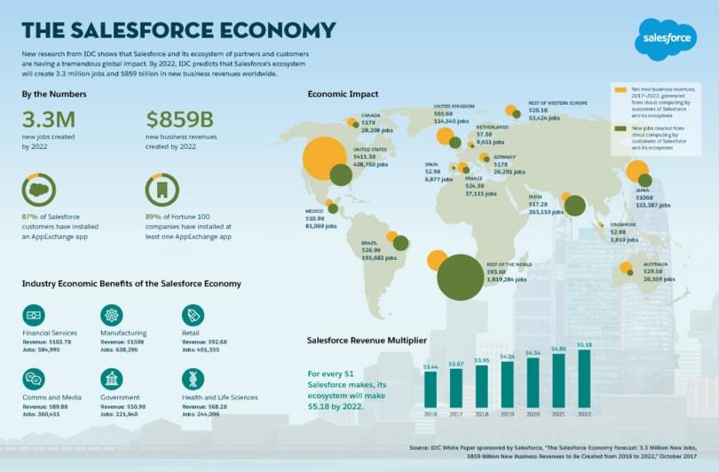 salesforce economia