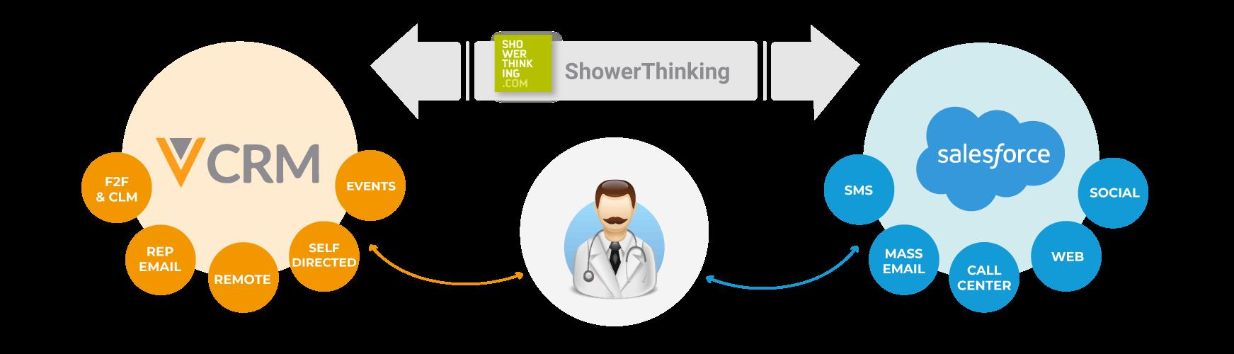 Veeva-Shower-Salesforce