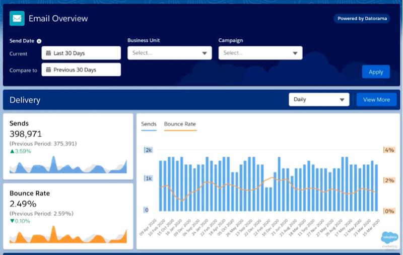 Informes avanzados de Datorama para Marketing Cloud