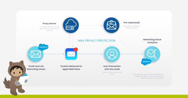ocultar correo electrónico Mail Privacy Protection